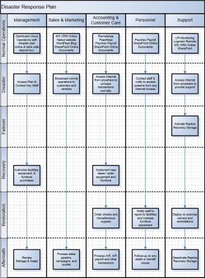 Modern Disaster Response Plan
